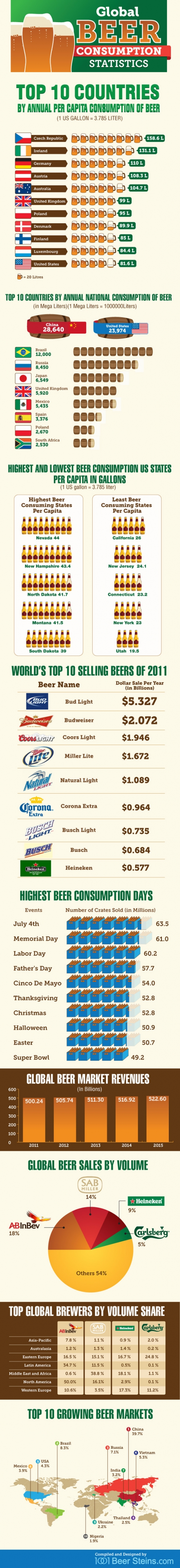 Info-graphic about Beer and its Global Consumption